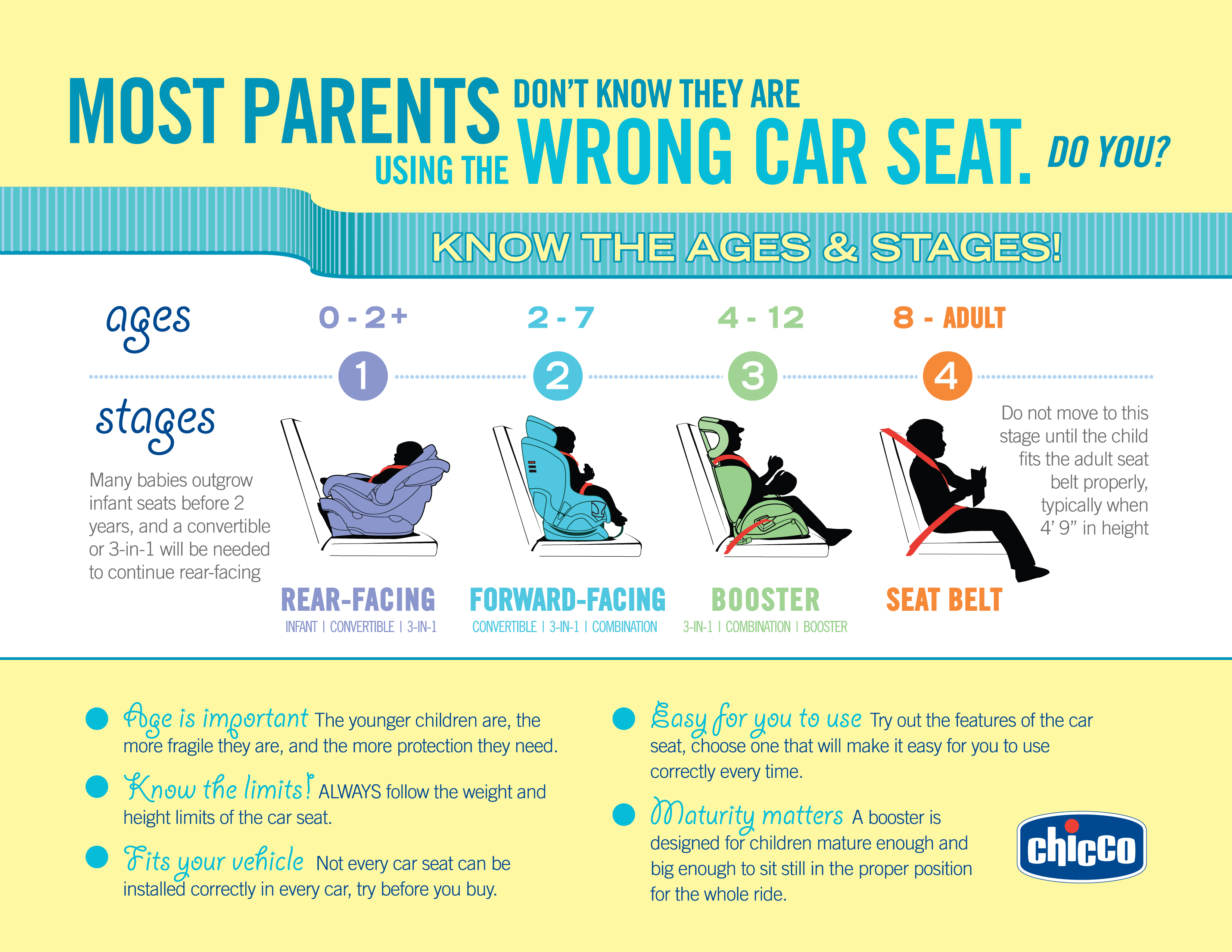 Chicco Introduces A New Car Seat To Their Product Line NextFit